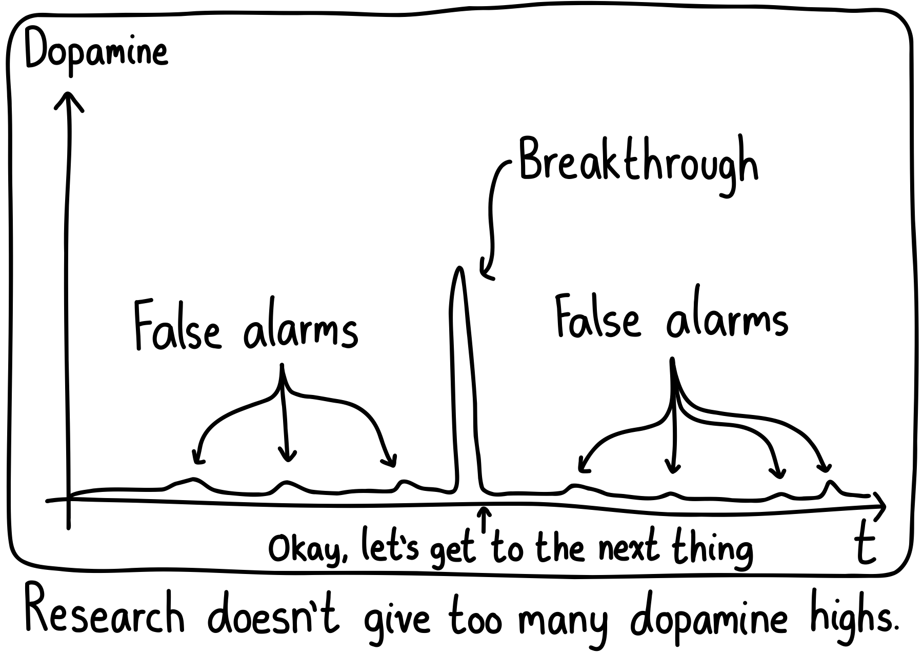 Graph of dopamine versus time for a scientist. Small blips are false alarms, and the breakthrough is a very prominent spike, but the dopamine crashes right after it.