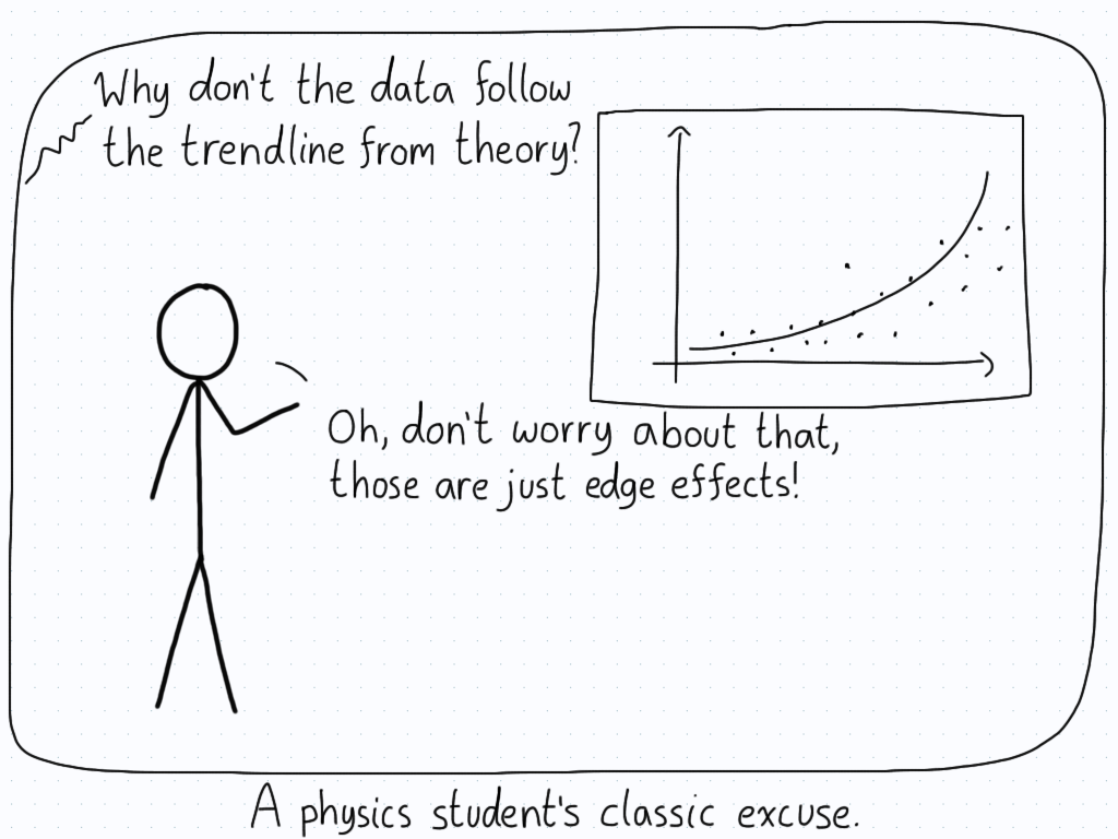 """A student presents the data from their experiment. Someone asks why the data doesn't seem to fit the curve, and the student dismisses the error as """"edge effects""""."""