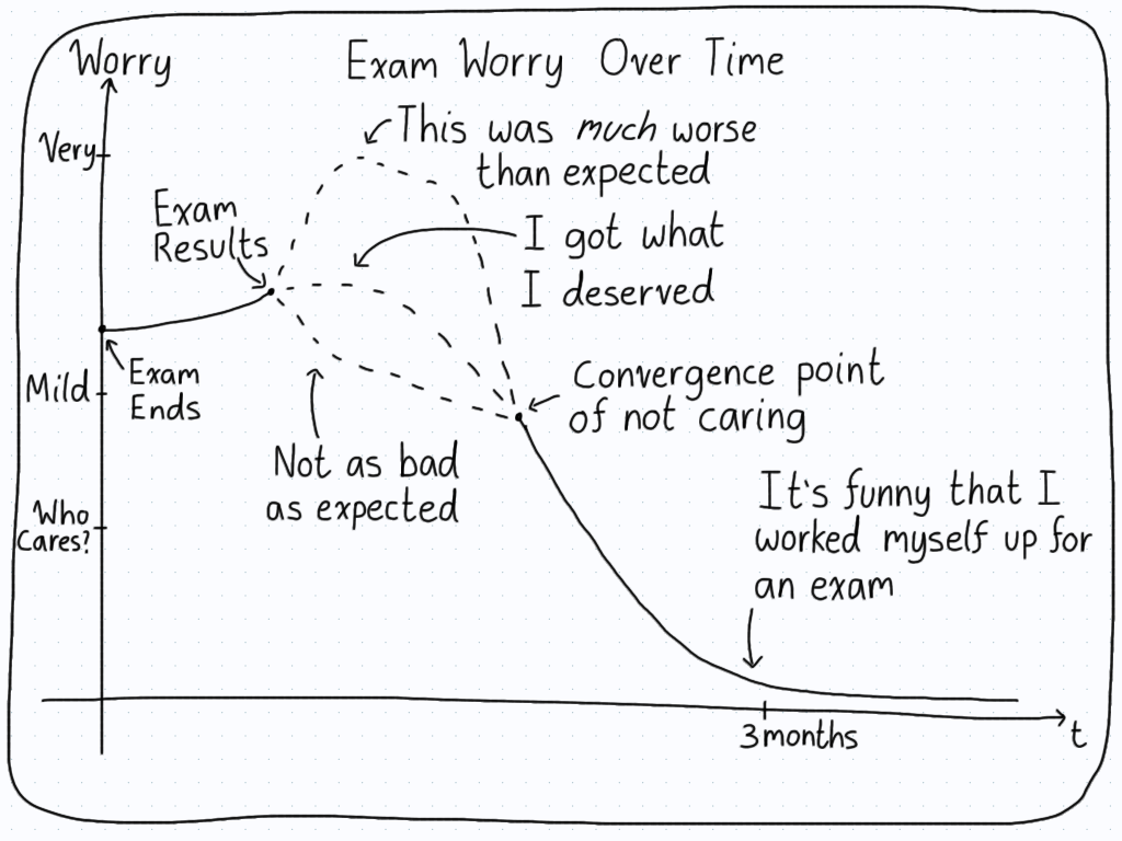 A graph depicting the amount of worry a student has with respect to their exam over time.