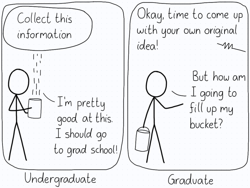 "First panel (undergraduate): A cloud labelled 'collect this information', and a student with a bucket. Student: ""I'm pretty good at this. I should go to grad school!"" Second panel (graduate): Teacher: ""Okay, time to come up with your own original idea!"" Student: ""But how am I going to fill up my bucket?"""