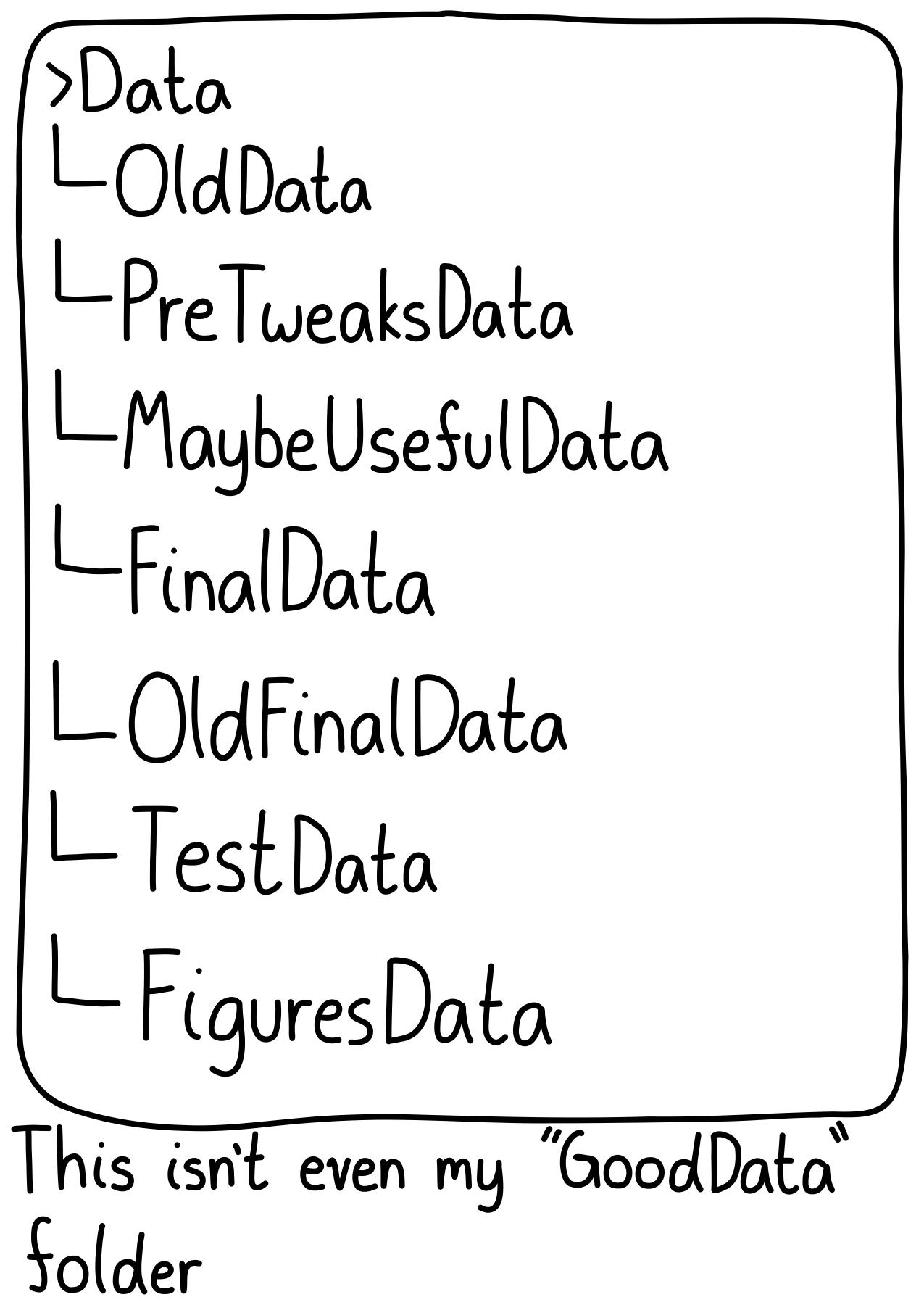 The folder structure for my data. It's a bunch of folders with very bad names: OldData, PreTweaksData, MaybeUsefulData, FinalData, OldFinalData, TestData, FiguresData.