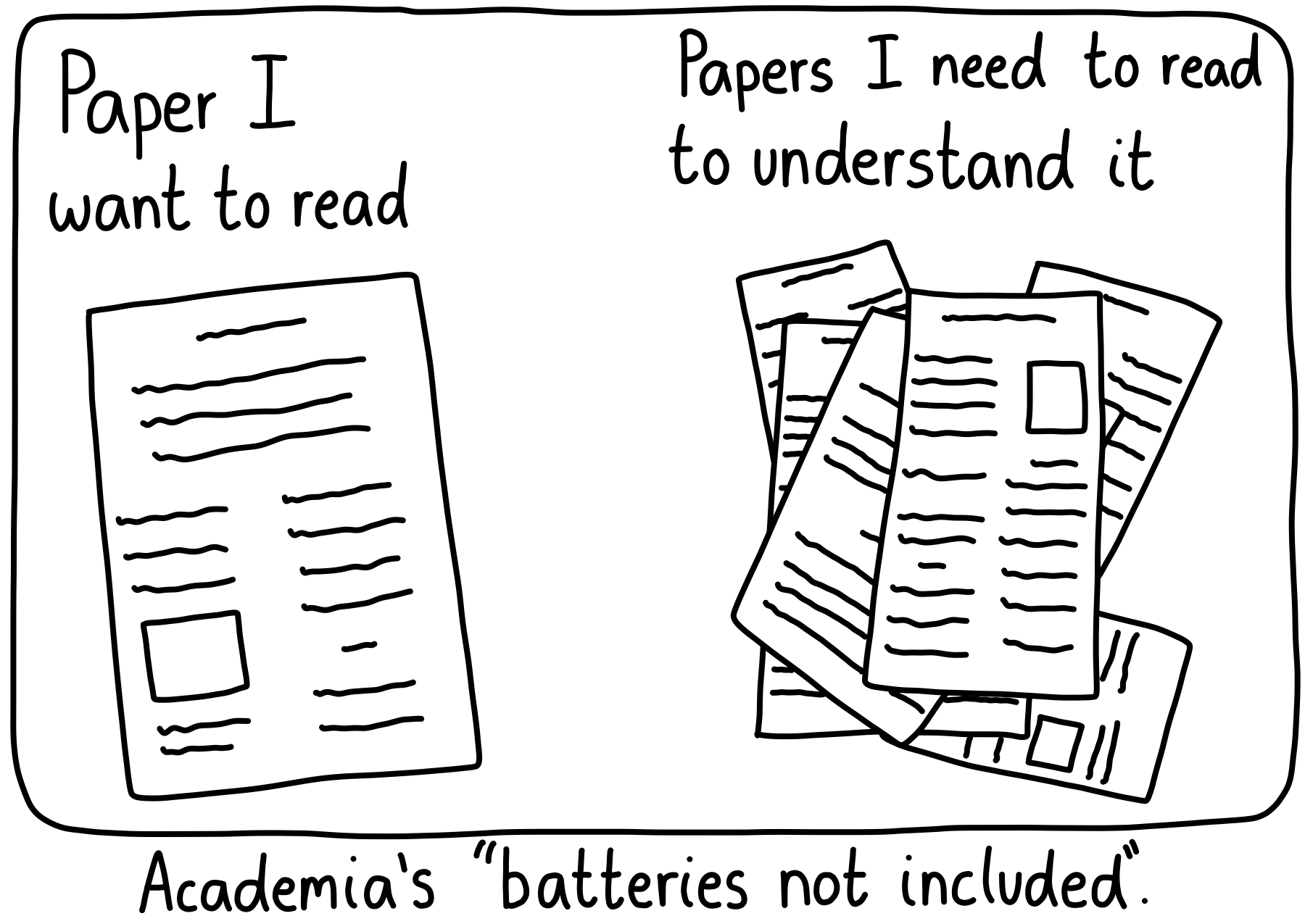 "Trying to understand a paper often includes reading a ton of other papers. This is academia's version of ""batteries not included""."