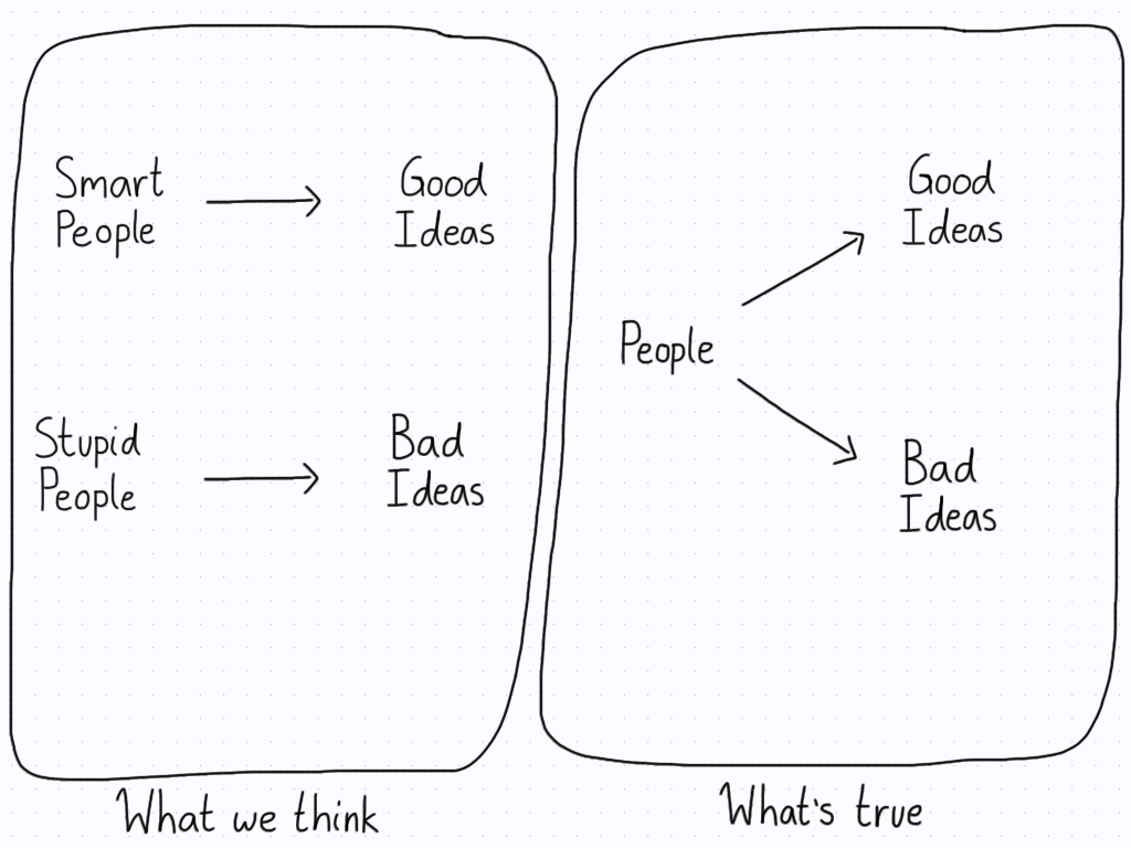 """In the first panel, there is a direct connection between good ideas and smart people. Likewise, there's a direct connection between bad ideas and stupid people. In the second panel, there is just """"people"""" who have both good and bad ideas."""