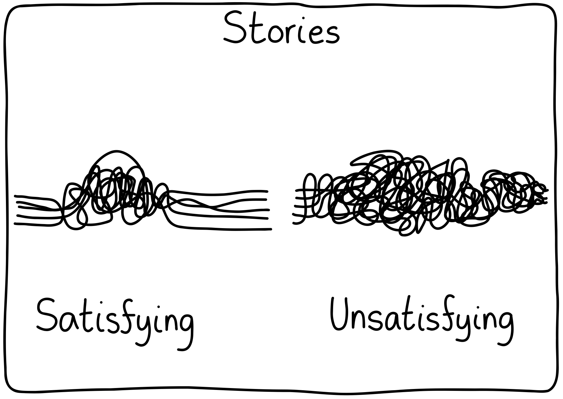 A comparison of stories. On the left, a satisfying story that has its threads start off untangled, get knotted in the middle, and then are untangled at the end. On the right, an unsatisfying story that has its threads all tangled and knotted, without any resolution.