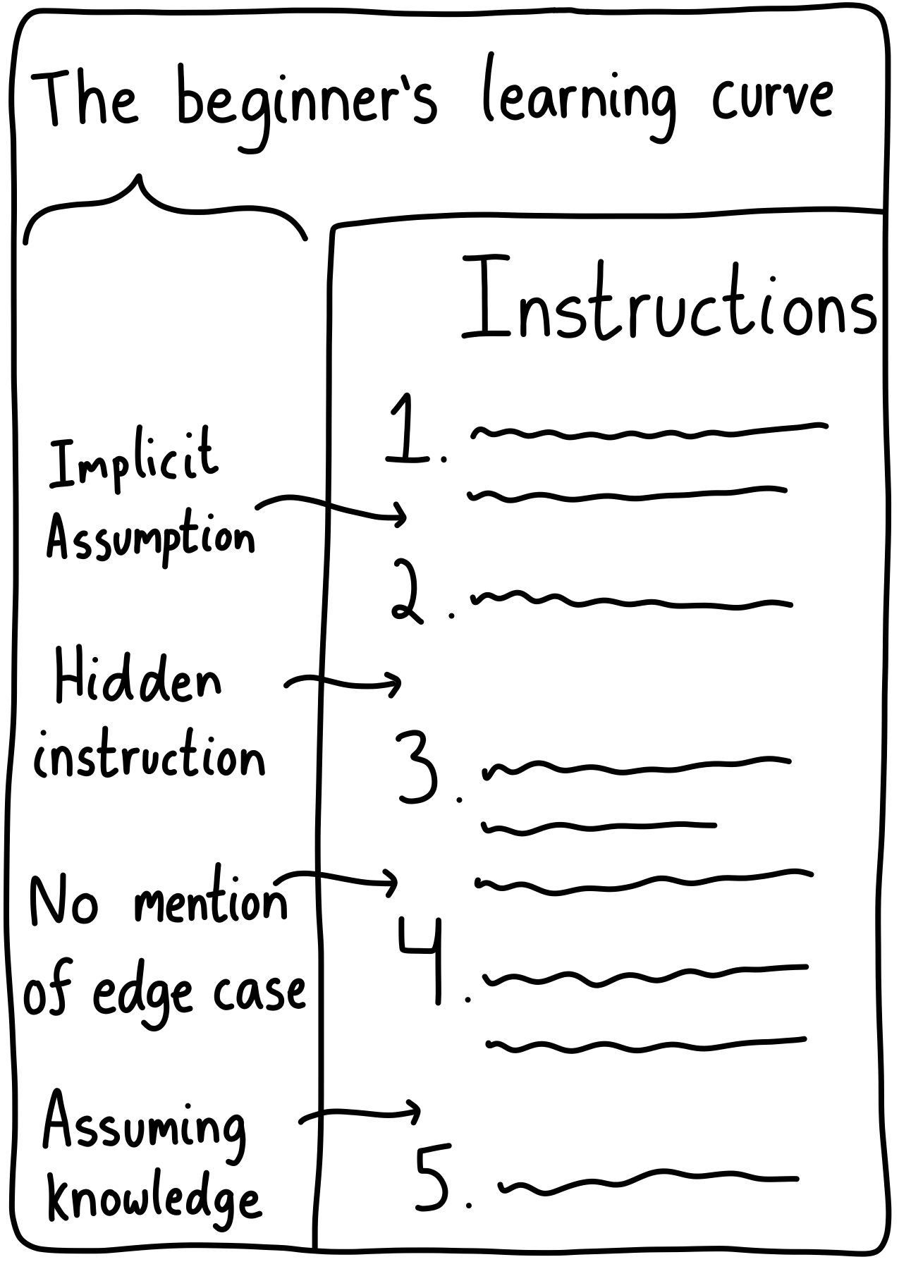 A list of instructions, with comments on the side pointing out all of the hidden assumptions. There are a lot of them!