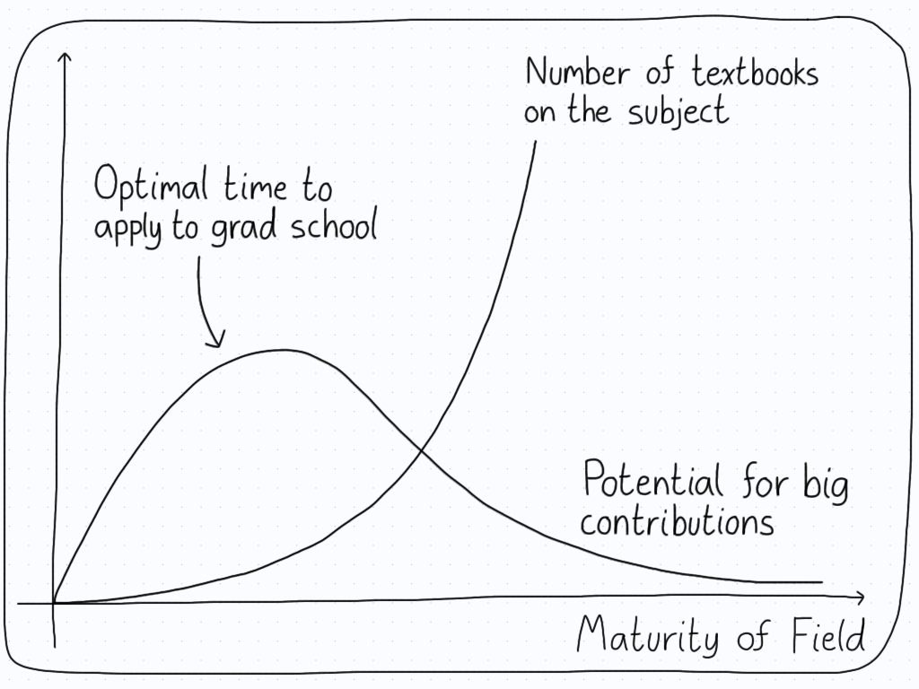 A graph depicting when it is the optimal time for a student to enter a field. The optimal point occurs when the number of textbooks is low and the potential for contributions is high.