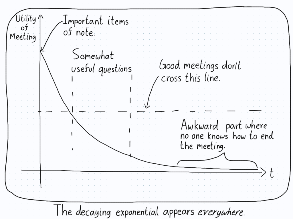 A plot of the utility of any academic meeting over time.