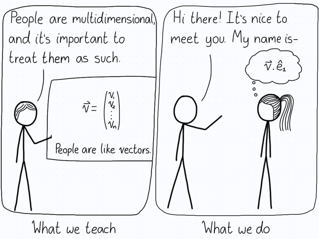 "First panel is what we teach: ""People are multidimensional, and it's important to treat them as such."" The board says, ""People are like vectors."" Second panel is what we do. Person approaches another and starts to introduce themselves, while the other person takes the dot product between the person's vector and a unit vector."