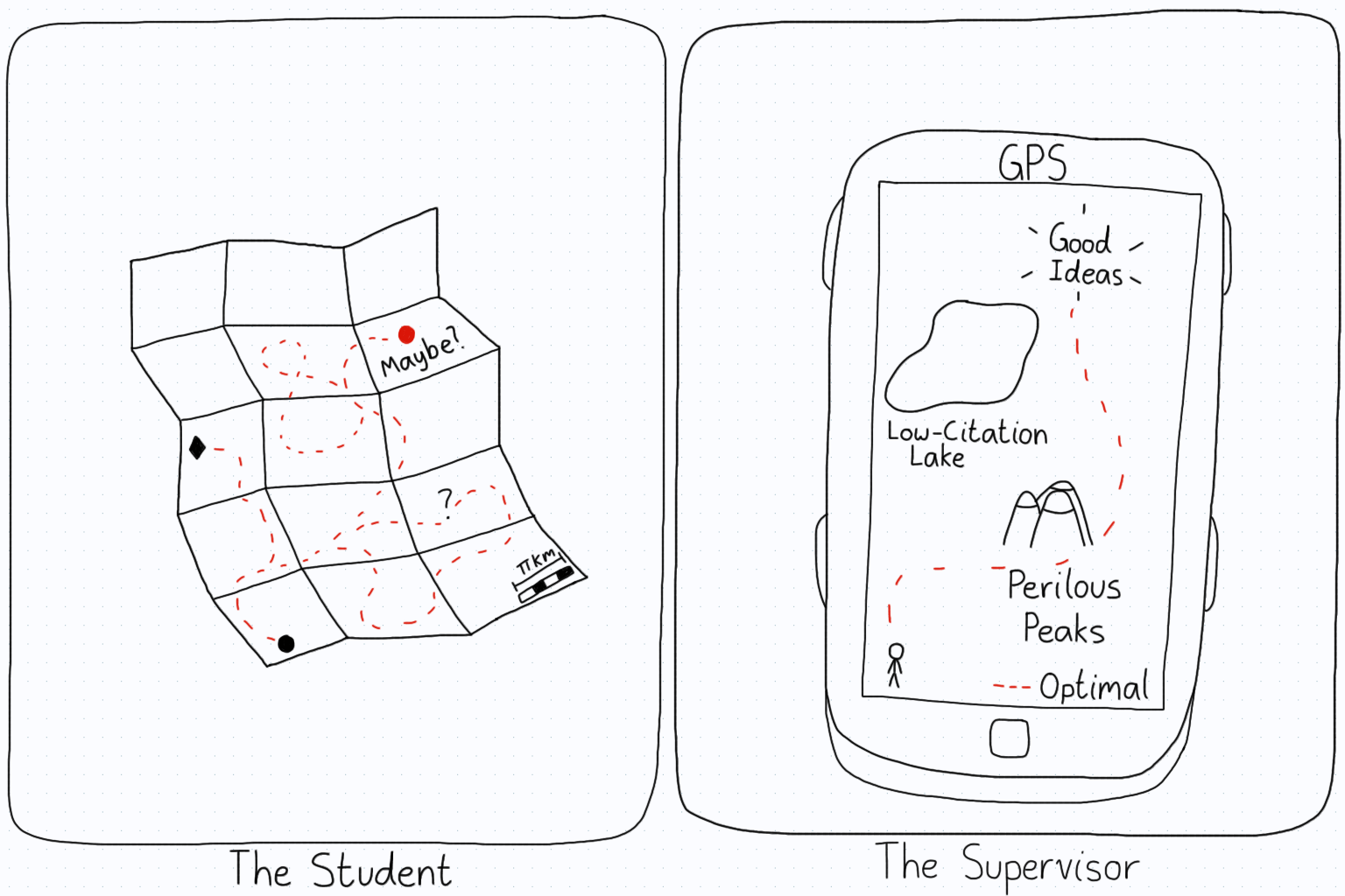 First panel. An old map with a bunch of confused paths represents a student. Second panel. A high-tech GPS receiver represents the supervisor.