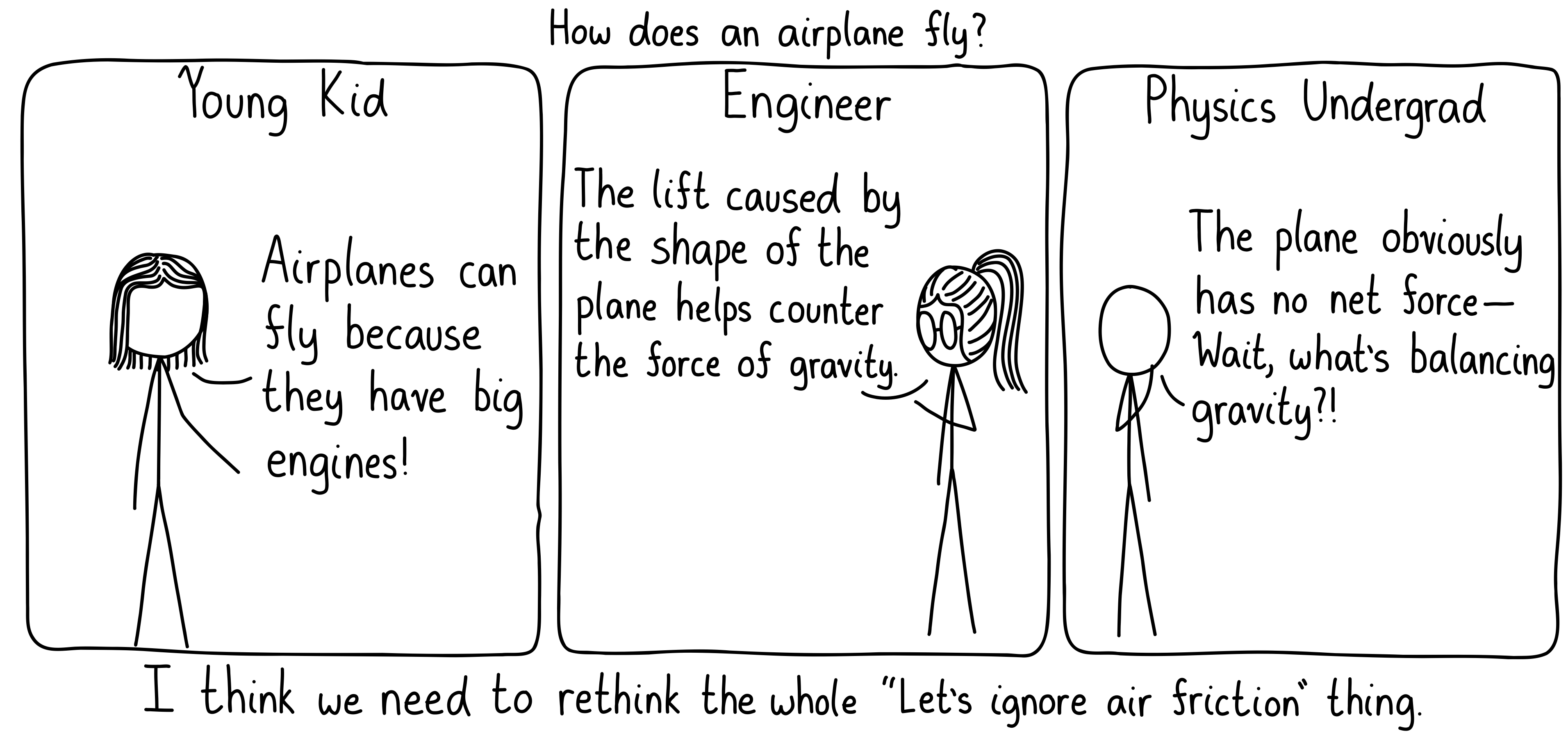 How does an airplane fly? A young kid says it's because the engines are big and powerful. An engineer says it's because lift is generated by the shape of the plane. And the physics undergrad is puzzled, because they have been taught to always ignore air friction.