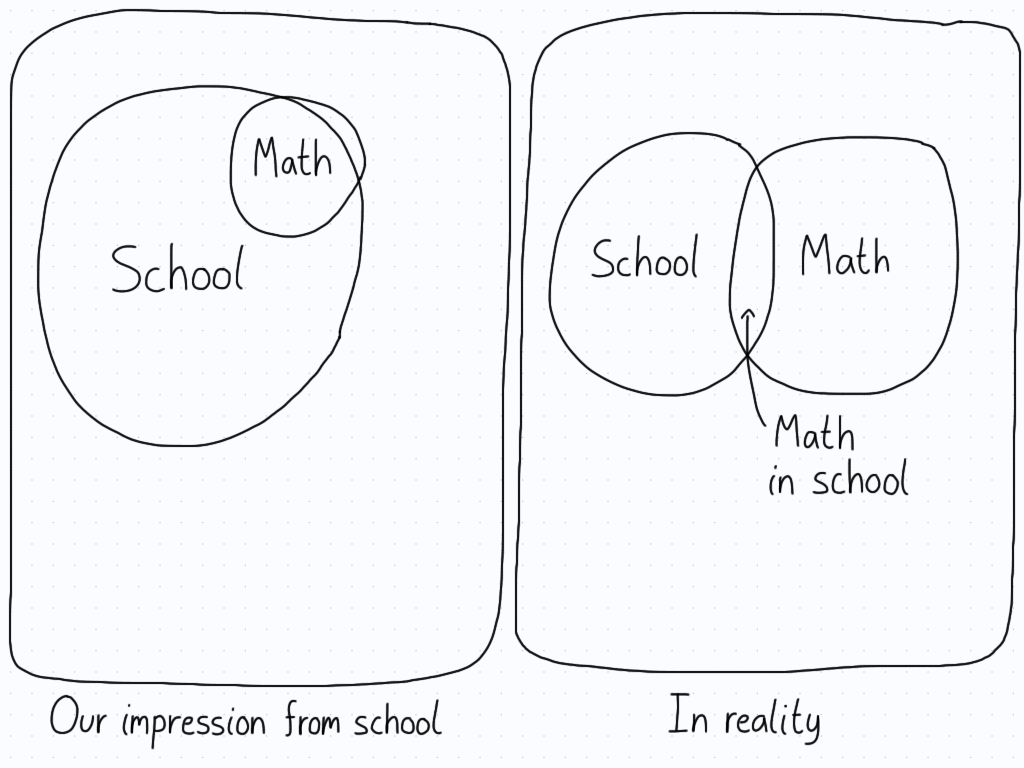 In the first panel, mathematics is almost completely a subset of school, while the second shows it being only a small sliver. Impression versus reality.
