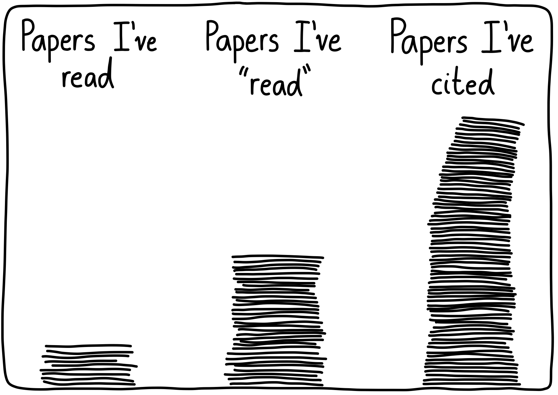 "We read a lot of papers, ""read"" a lot more, and cite a ton."