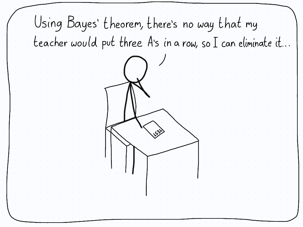 A student thinks about the multiple choice question they have, and reasons using Bayes' theorem that it can't be A, so the answer must be B.