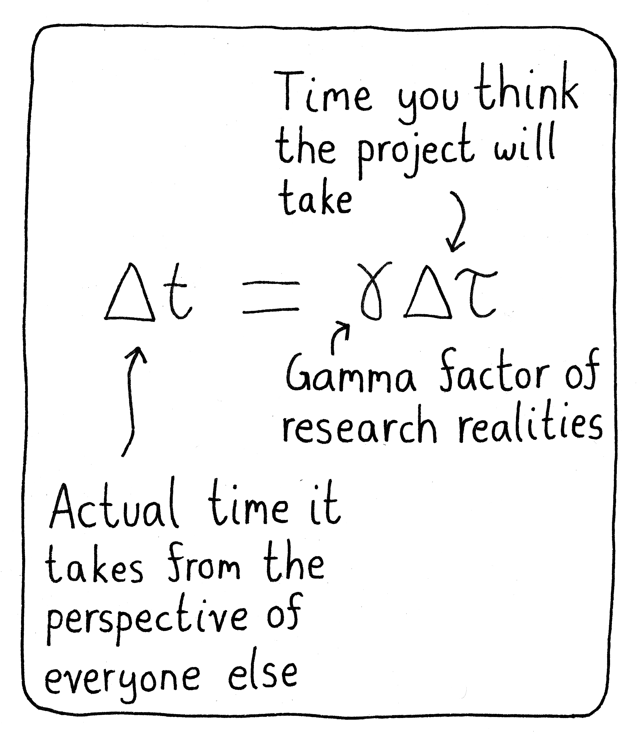 How the realities of research distort the time it takes to finish projects.
