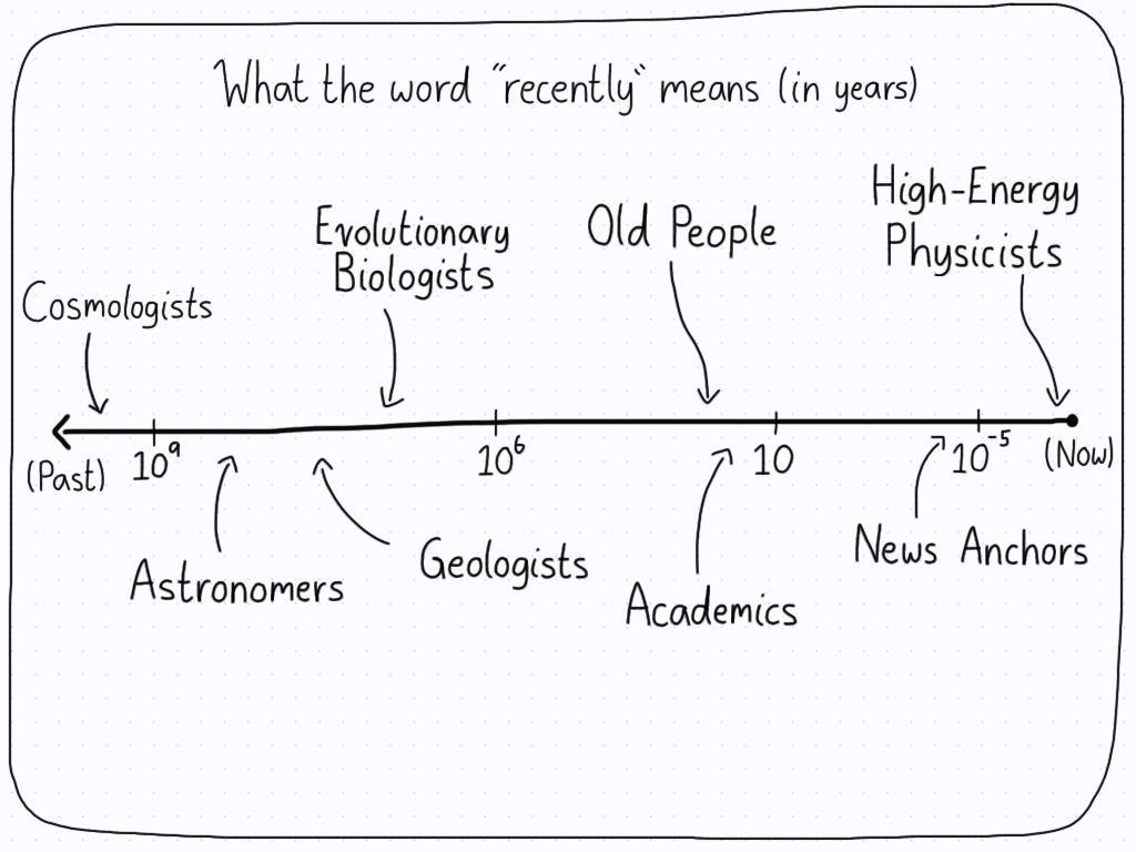 A number line showing how people use the word 'recently'. From cosmologists to high-energy physicists.