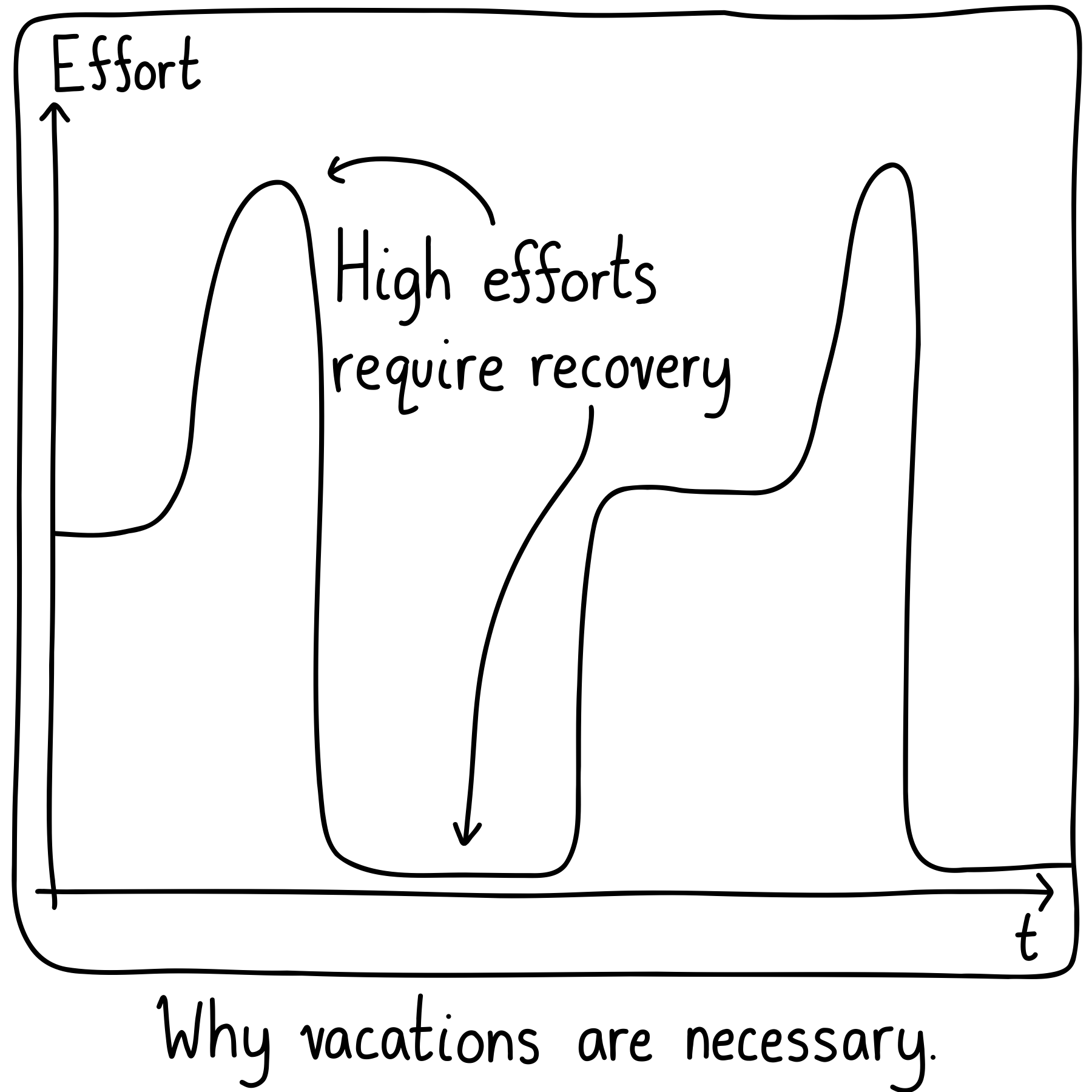 A plot of effort versus time. There are successive highs, followed by long lows, showing the necessity of recovery. Caption: Why vacations are necessary.