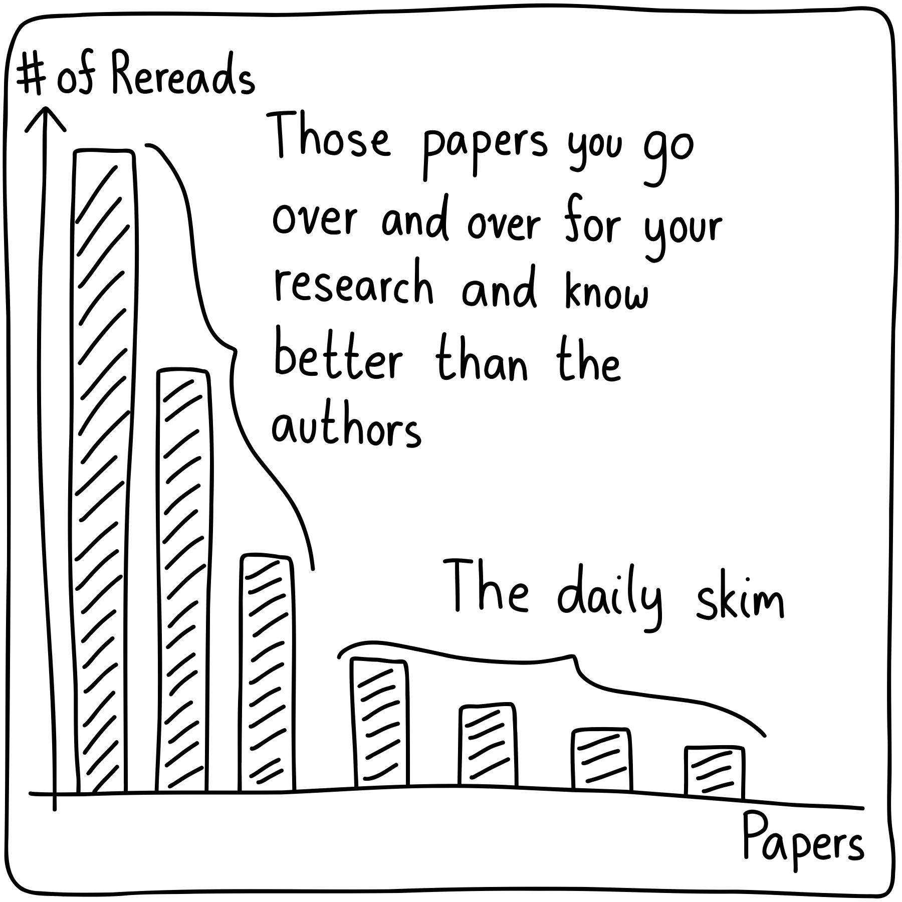 A plot of the number of rereads indexed by paper. A few gobble up most of the reread count.