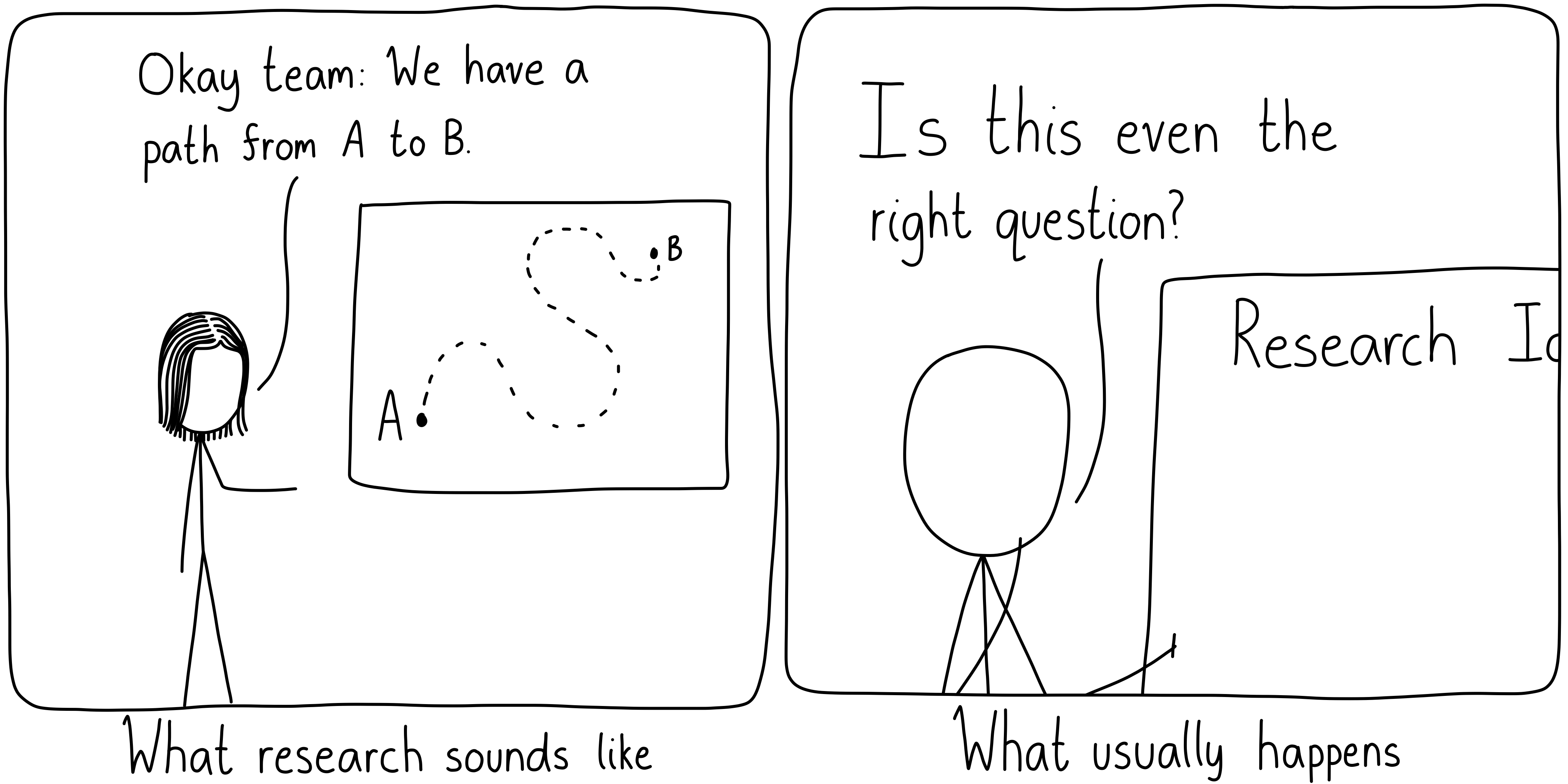 Research sometimes sounds like going from A to B, but really, most of the time is spent wondering if you're asking the right question.