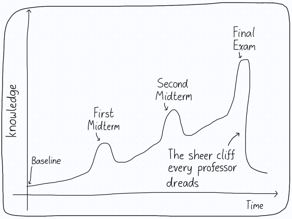 A diagram describing the knowledge a person has as they go through a course. The curve steadily rises, with bumps at both midterms and a surge near the final exam. Then, there's a sheer cliff once the final is over in which students lose most of their knowledge.