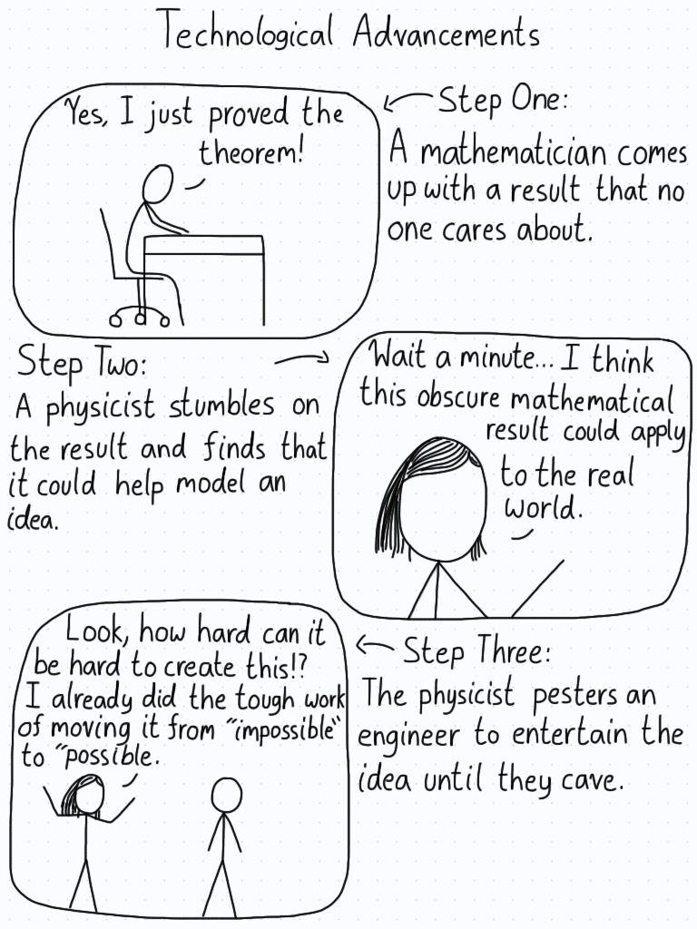 First panel: mathematician comes up with a result that no one cares about. Second panel: physicist realizes that this obscure result can apply to the real world. Third panel: physicist pesters an engineer until they cave to build it.