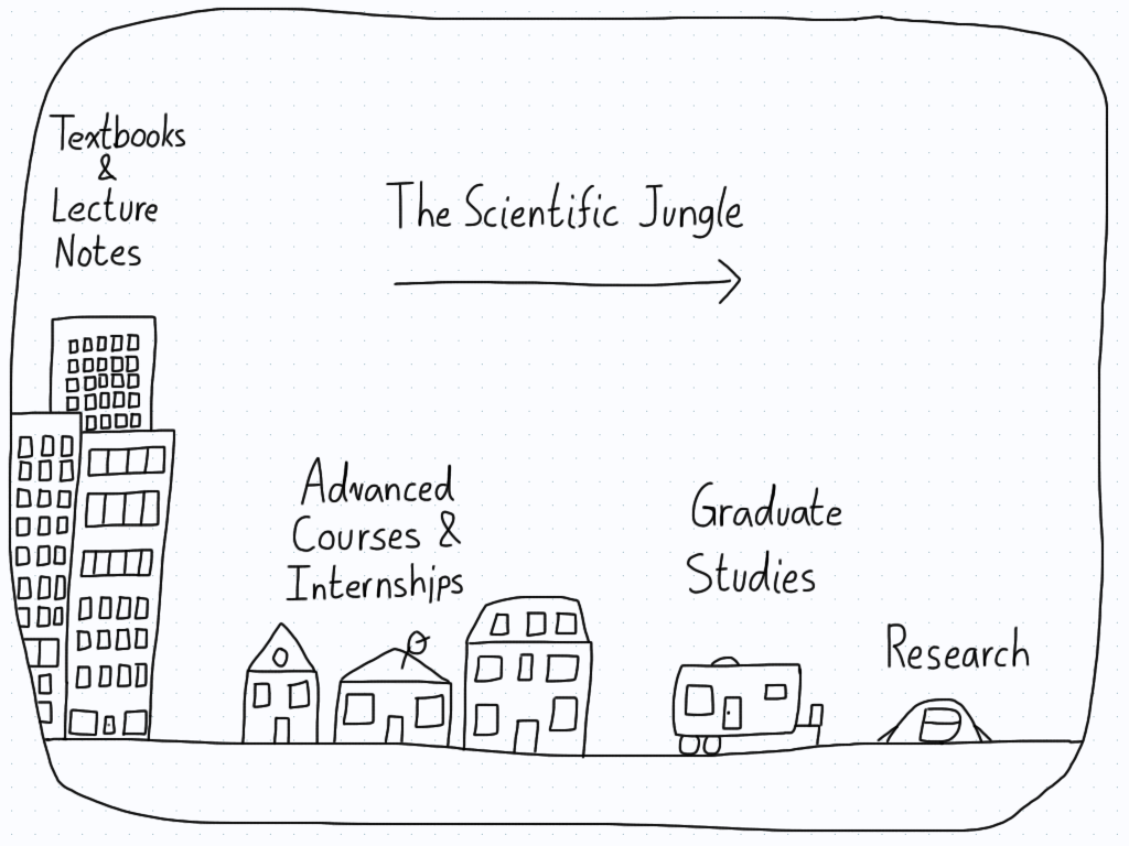 On the left, the city represents lecture notes and textbooks, the suburbs are advanced courses and internships, the campers are graduate school, and the tent is research.