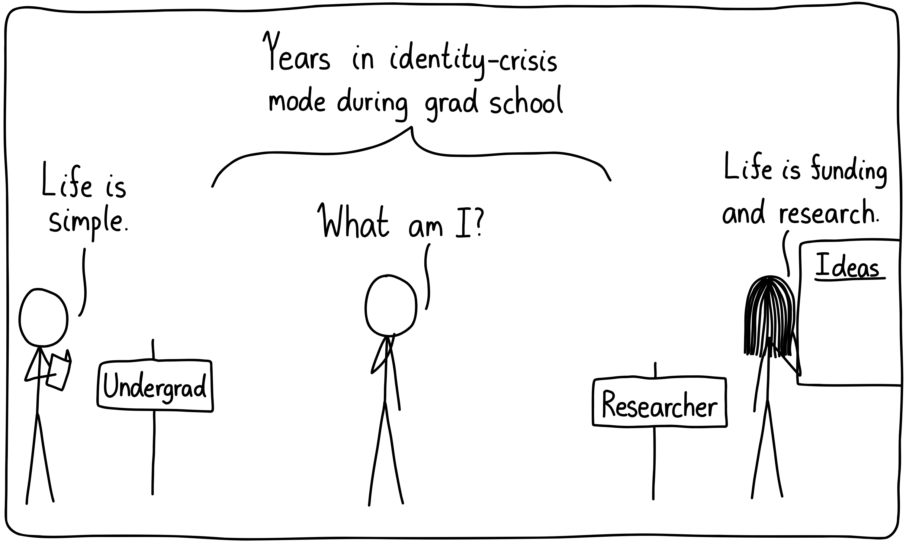 Three people, each at a different stage of their careers. On the left is an undergrad, on the right is a researcher, and in the middle is a graduate student with an identity crisis.