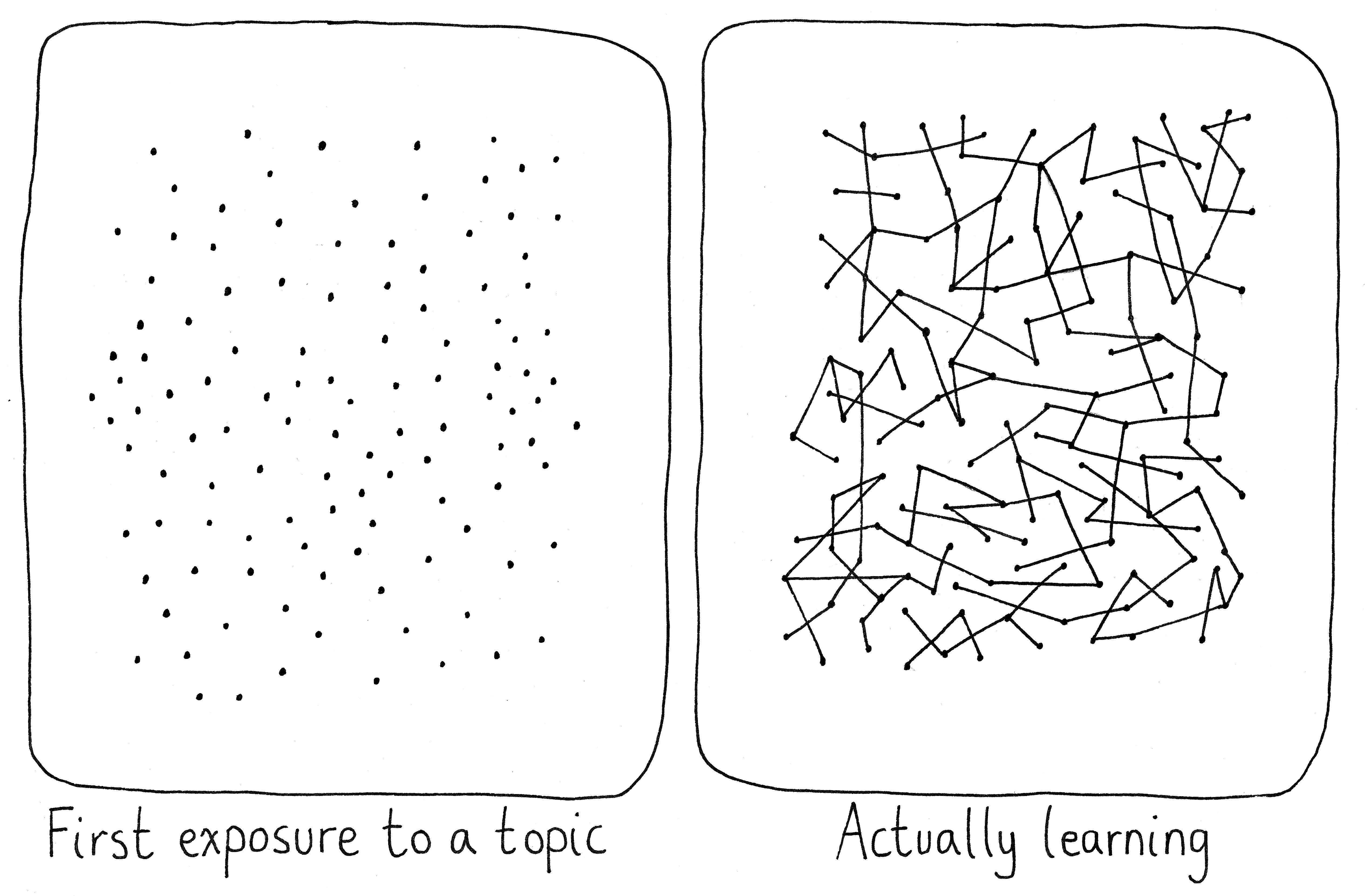 Learning is more than just accumulating dots. It's about connecting them.