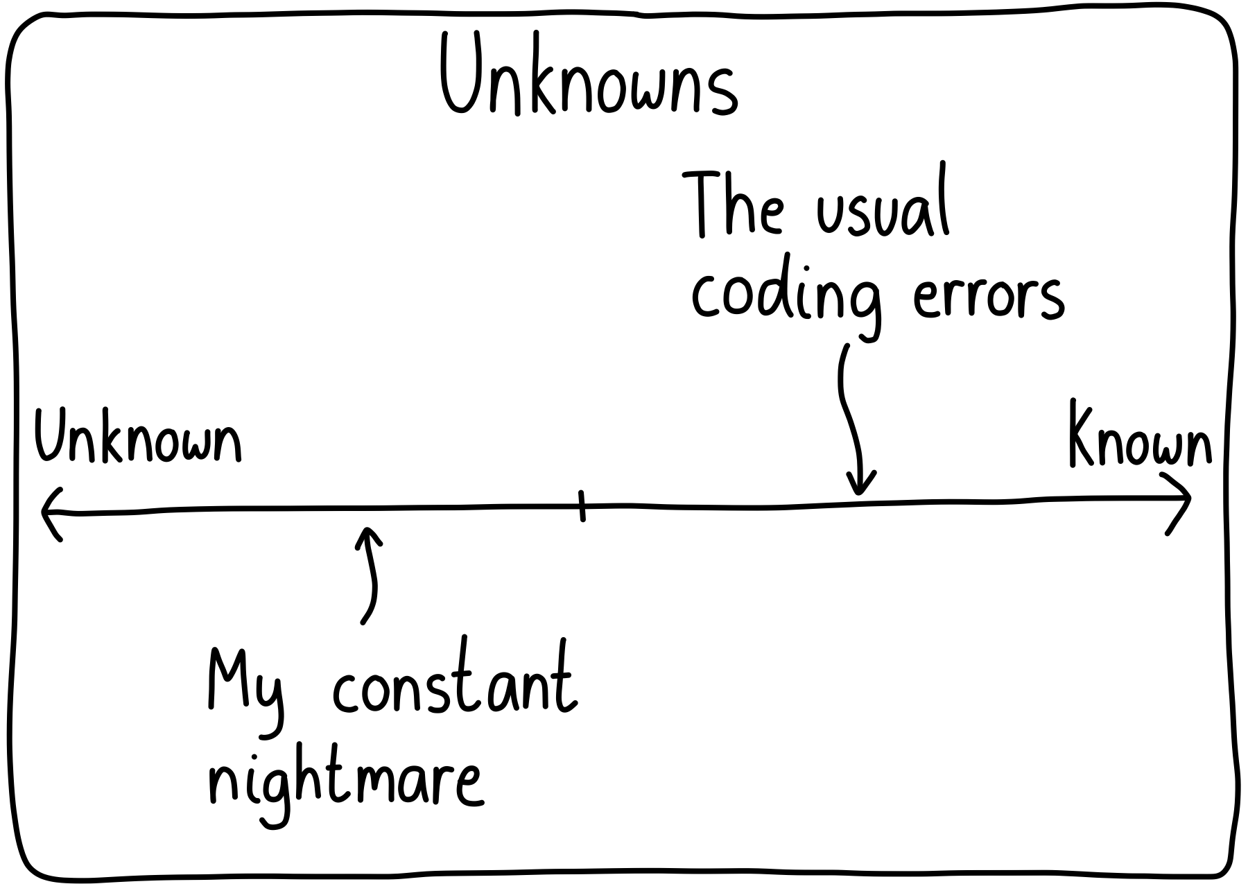 A one-dimensional line with unknown unknowns on the left, and known unknowns on the right. The usual coding errors are on the right, but the real sneaky ones are on the left.