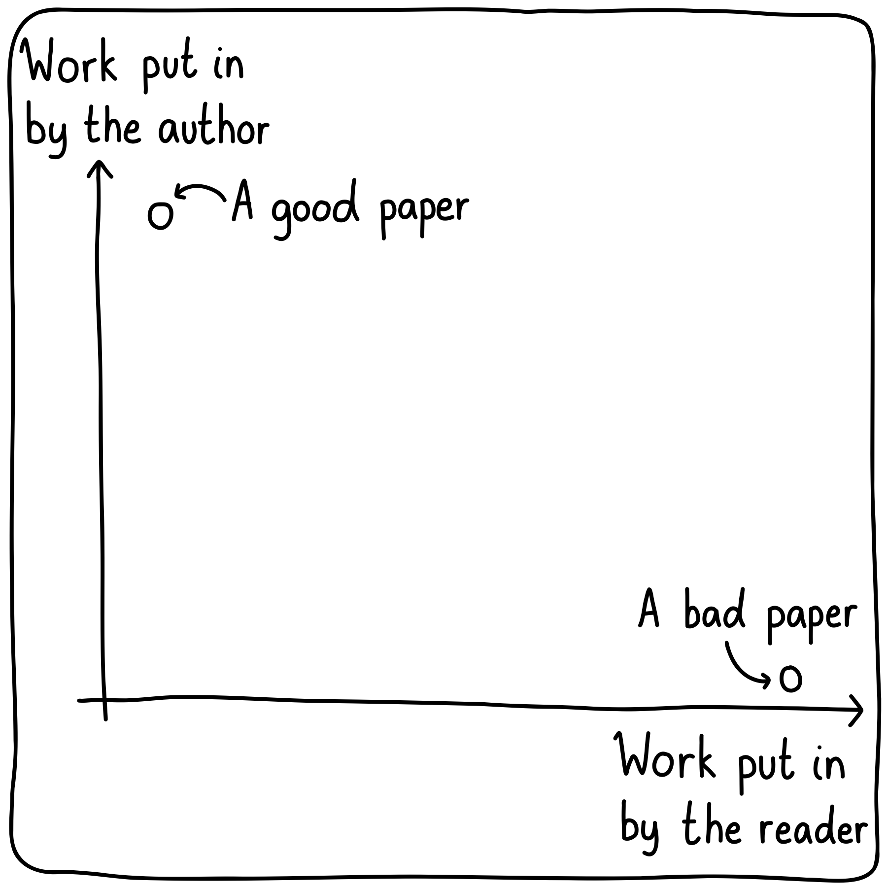 Plot of work put in by the author versus work put in by the reader. Good papers are on the top-left, while bad papers are in the bottom-right.