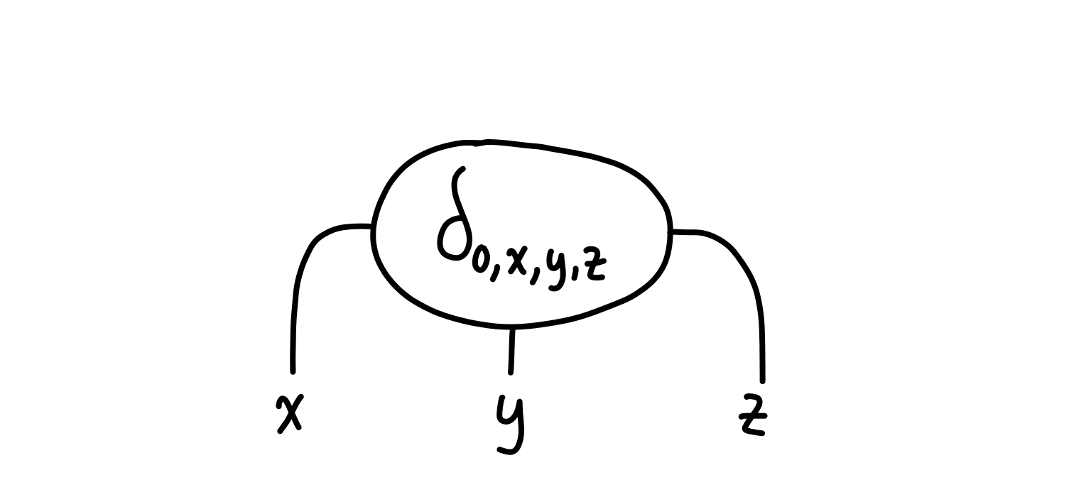 SAT tensor