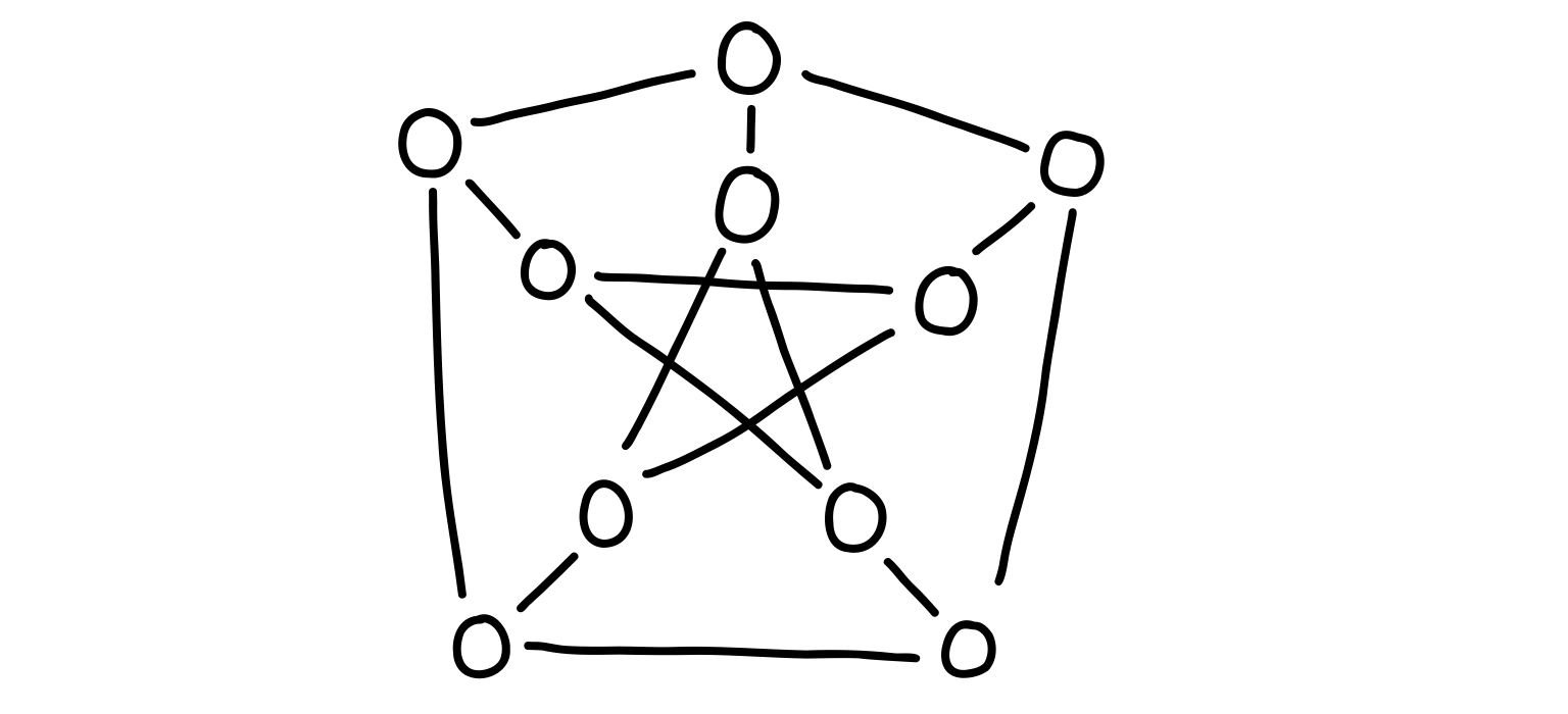 The Petersen graph, with N = 10 nodes.