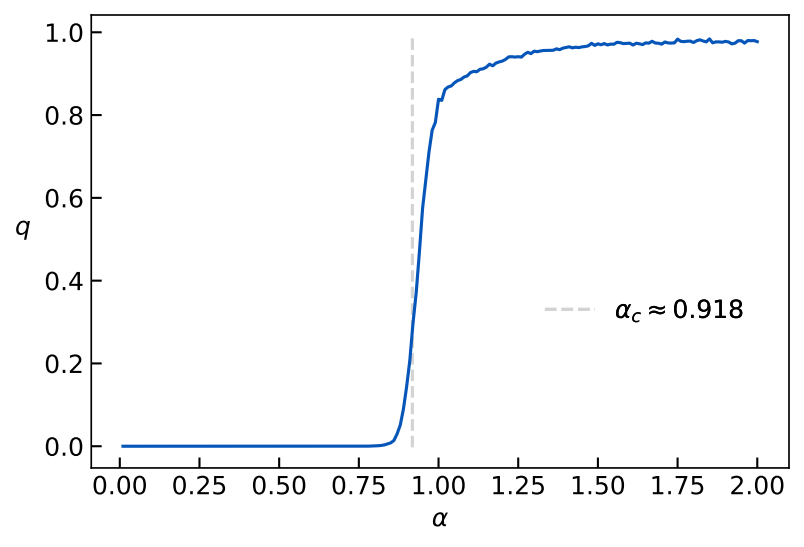 The phase transition by looking at the order parameter.