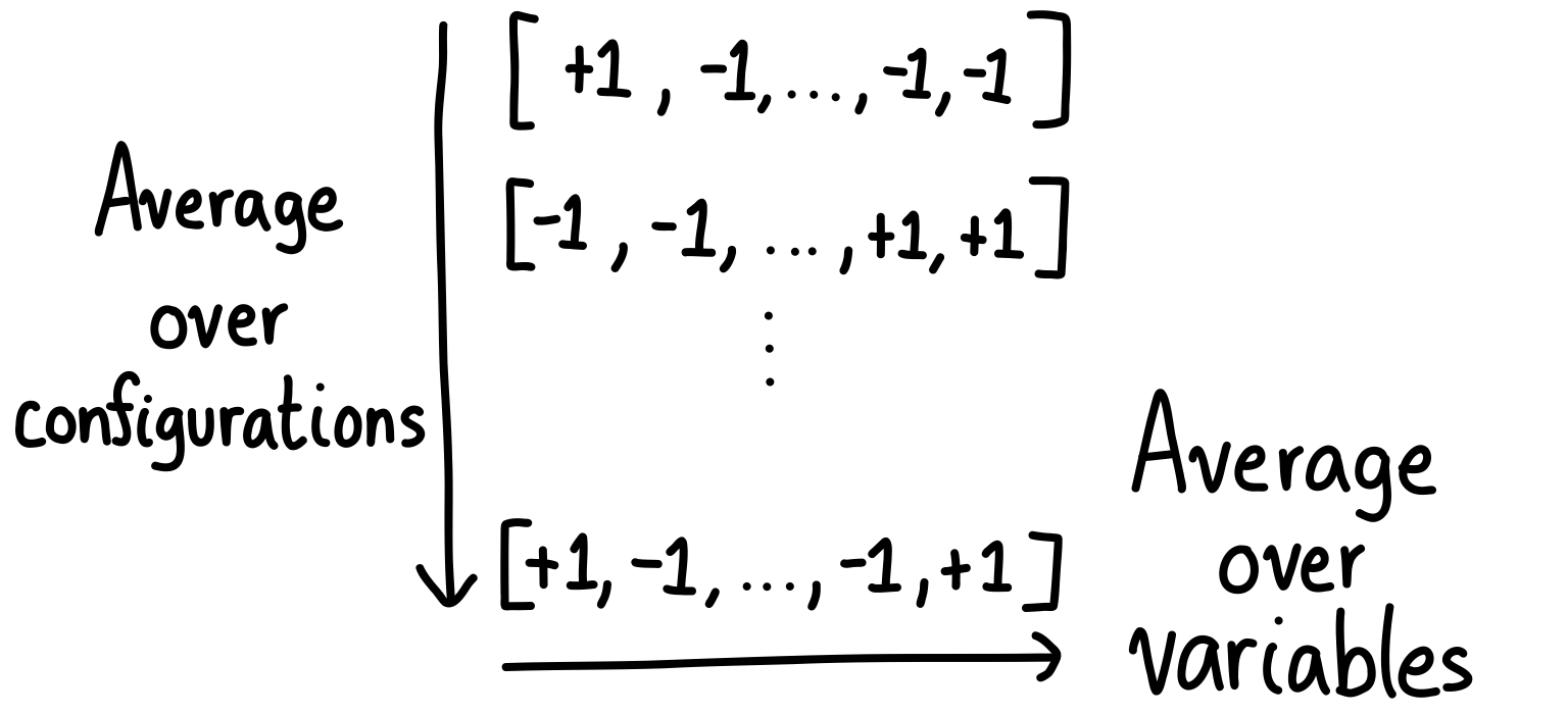 The averaging over configurations versus over variables.