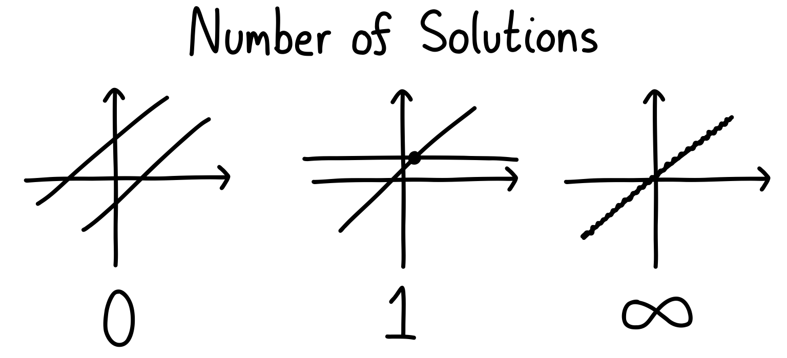 No solutions (the lines are parallel and don't cross), one solution (the lines cross at once spot), and infinitely-many solutions (the lines are on top of each other).