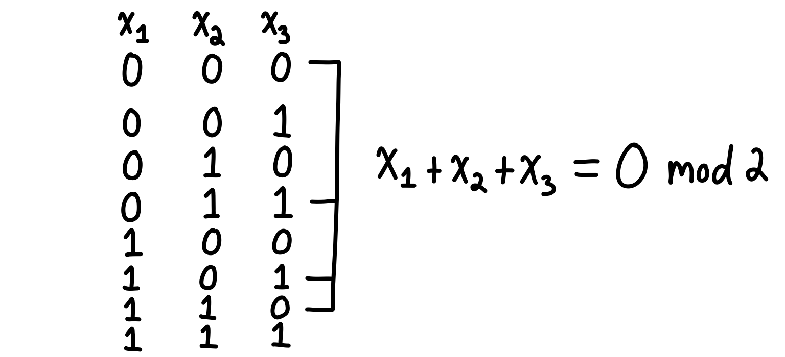 An example of how a parity selects half of the configurations.