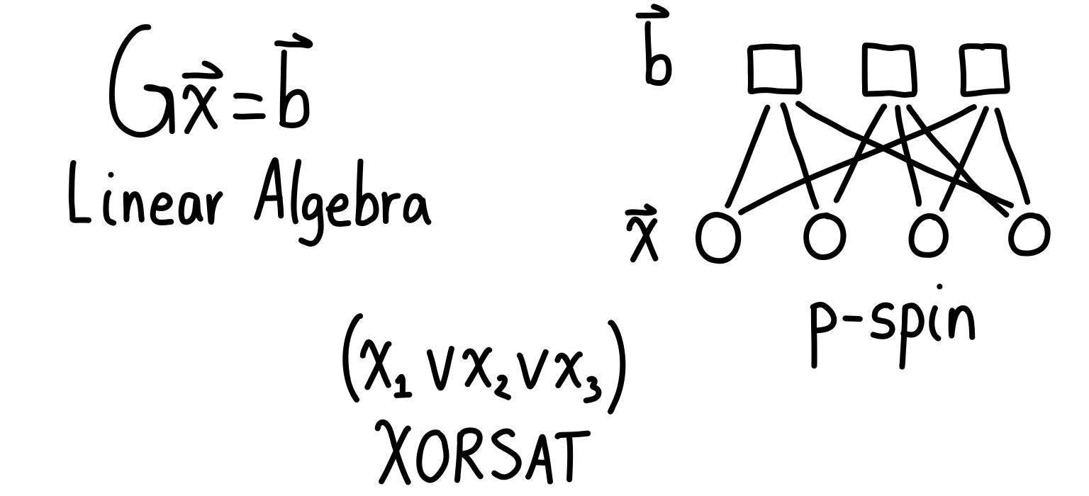 The different ways to see the problem. On the left we have the linear algebra view, on the right we have the p-spin model, and in the middle we have the XORSAT view.