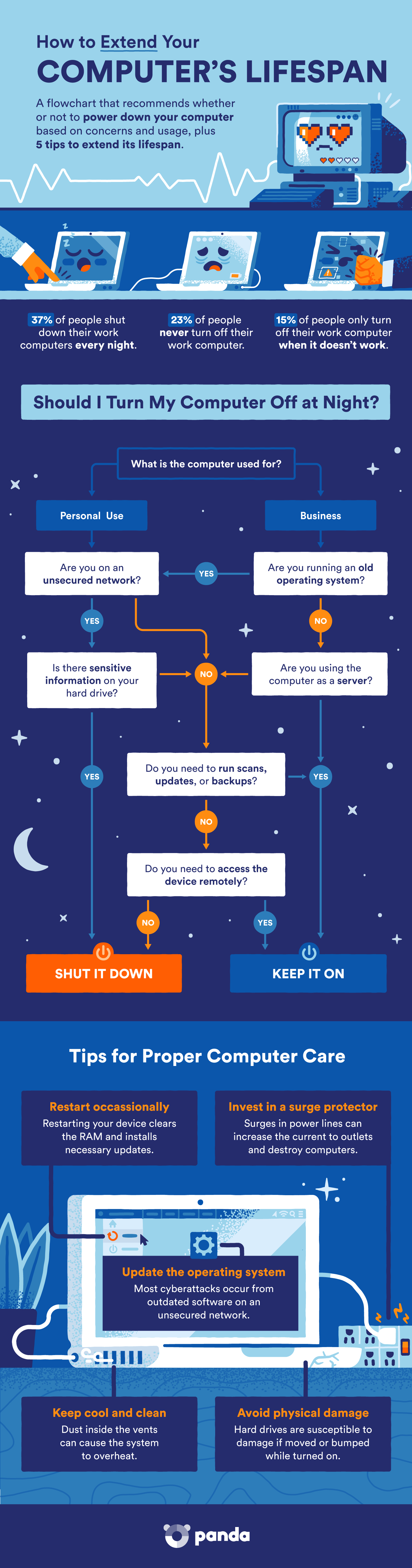 should-you-turn-off-your-computer-at-night-infographic