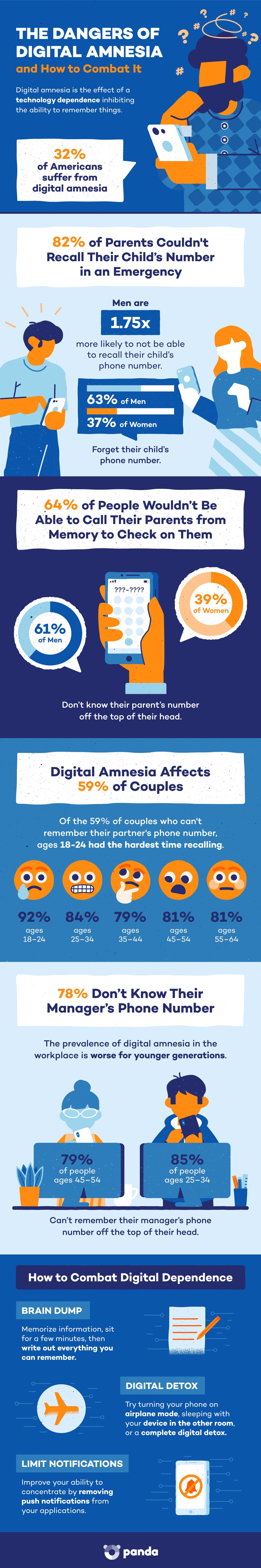 dangers-of-digital-amnesia