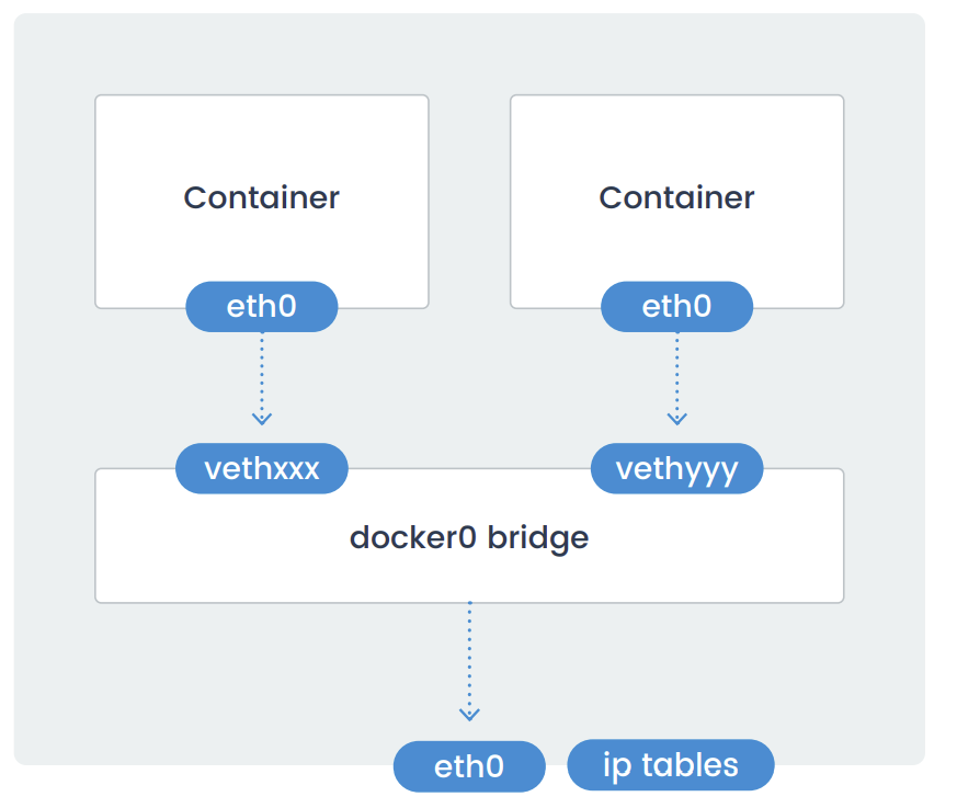 docker-bridge
