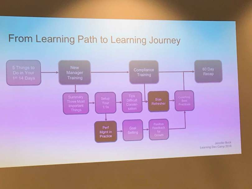 learning path to learning journey