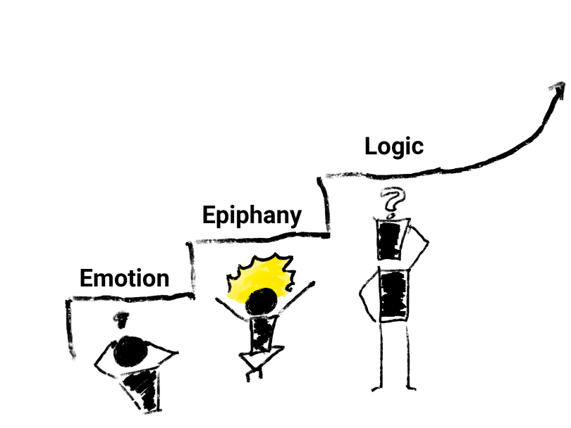 Learner journey diagram from emotion to epiphany to logic