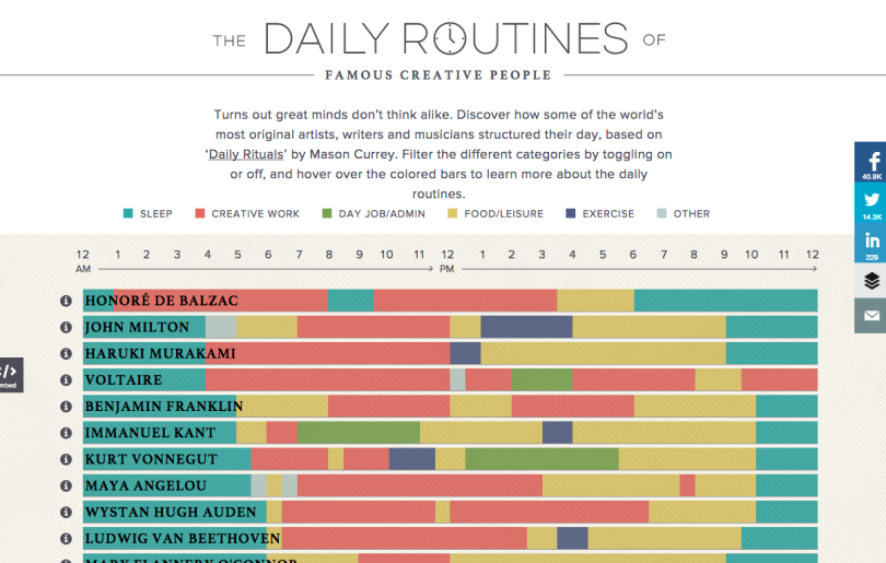 Daily Routines interactive chart