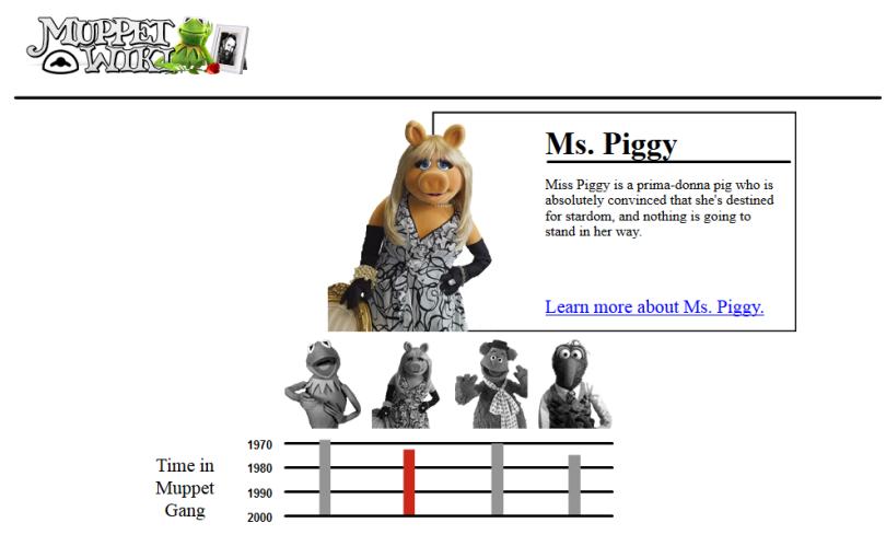 Muppet timeline