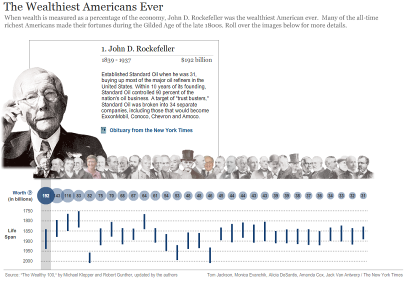 Wealthiest Americans Ever interactive timeline