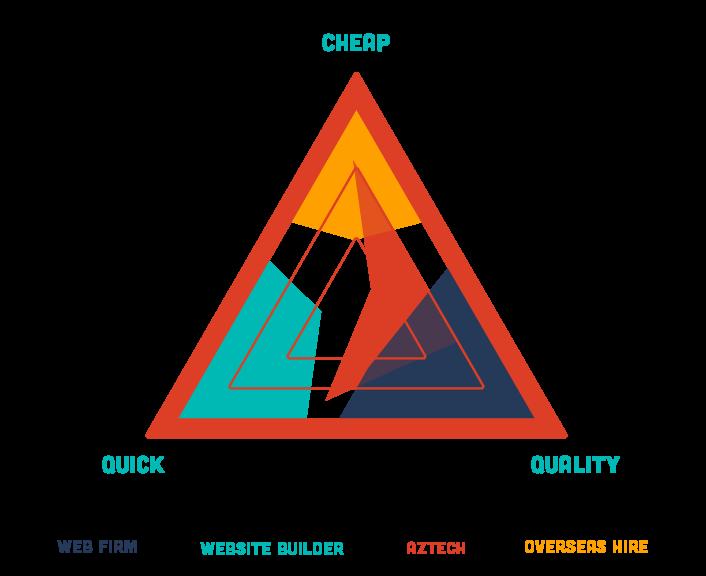 Aztech Graphic