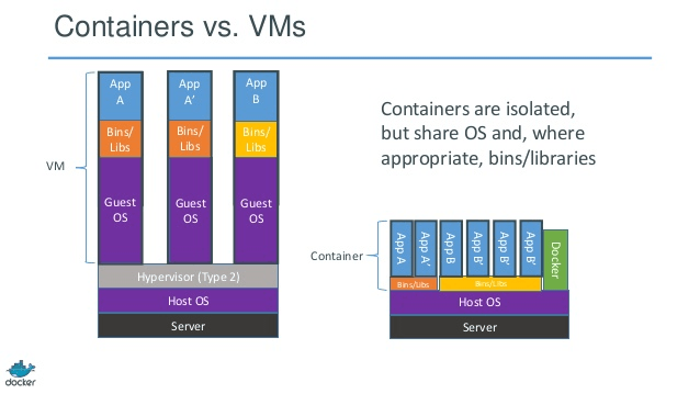 VM's vs Docker