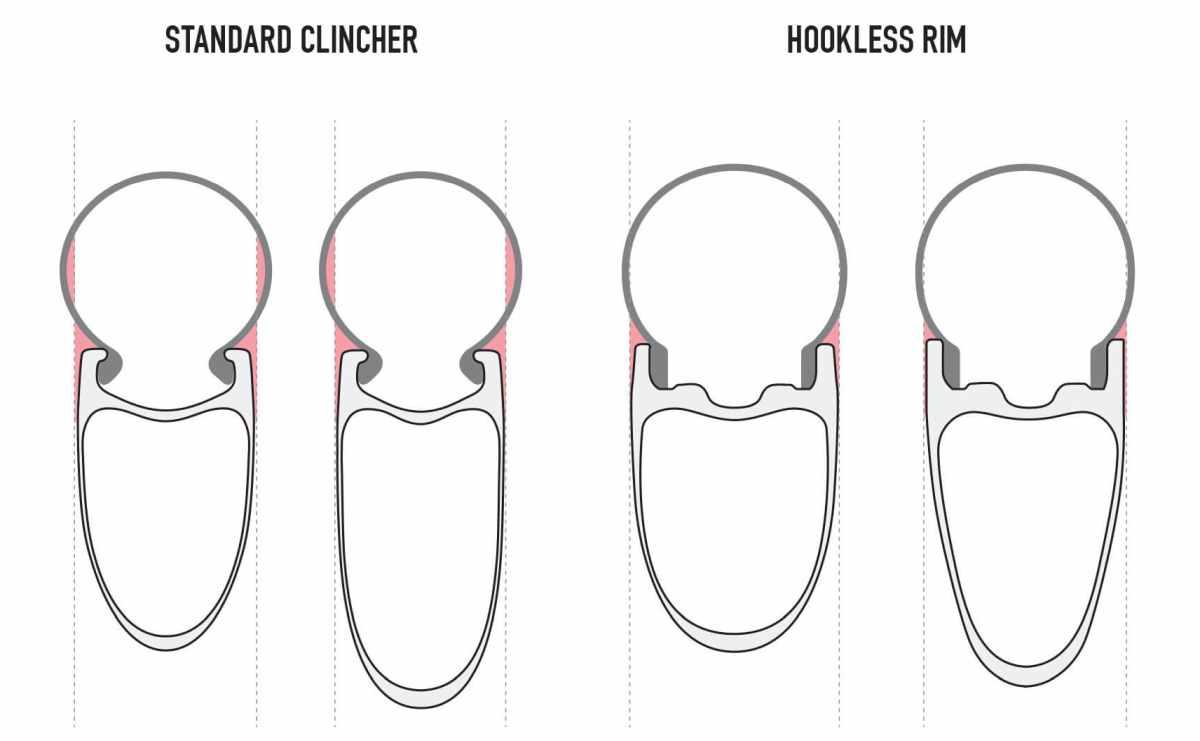 Hookless Rims di Sepeda