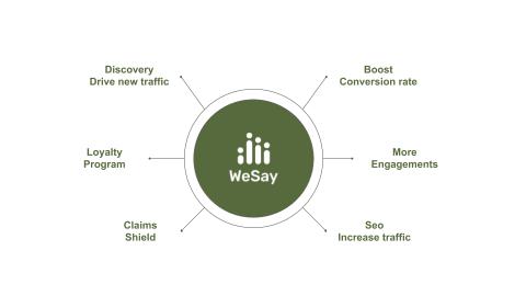 wesay ugc platform benefits