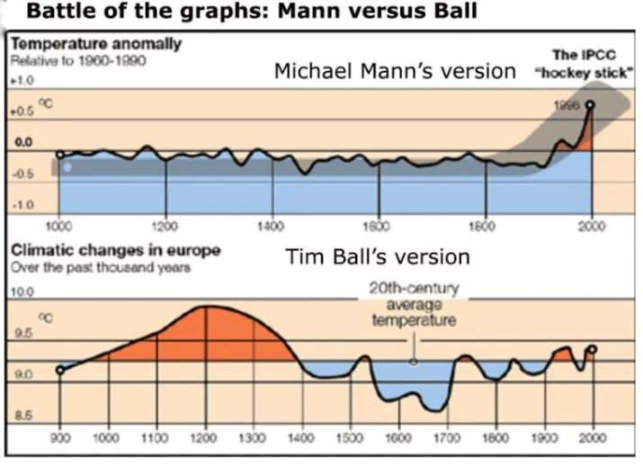 https://i1.wp.com/principia-scientific.org/wp-content/uploads/2017/07/graphs.jpg?zoom=5.5&resize=550%2C398