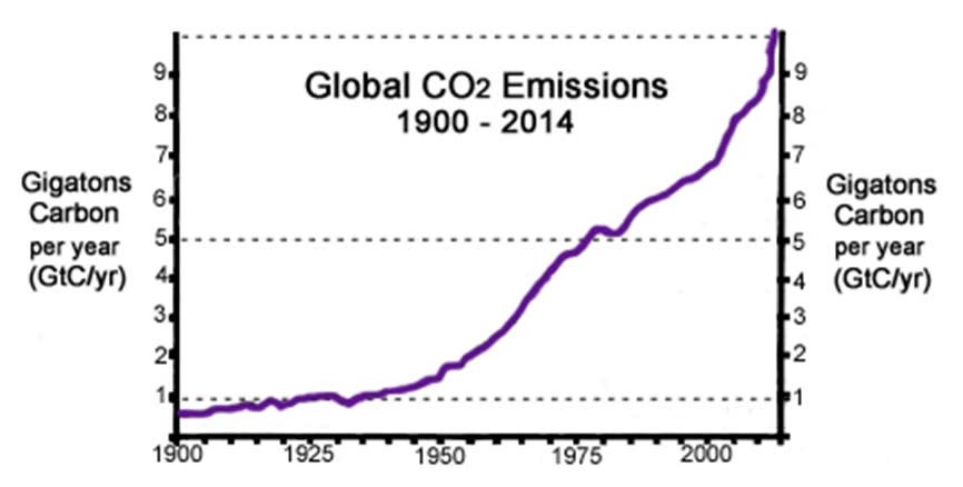 Figure 2 Carbon dioxide emssions over time